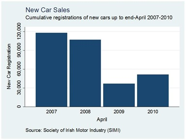 Car Sales Cumulative