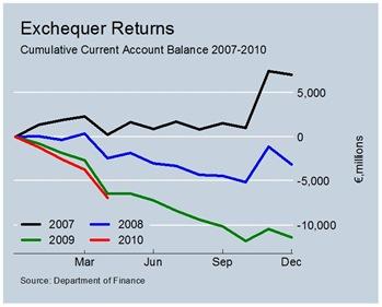 Cumulative Current Account Balances to April