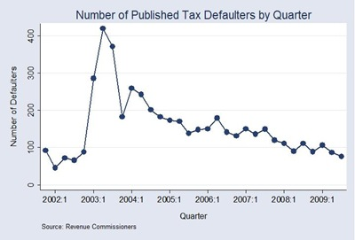 Tax Defaulters by Quarter