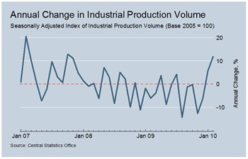 Industrial Production Change