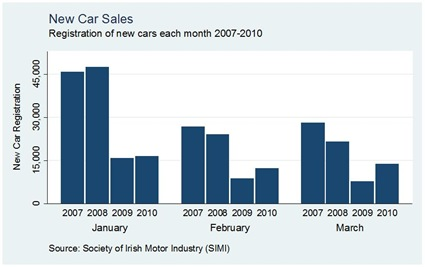 Car Sales by Month