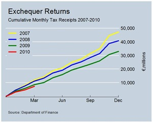 Monthly Tax Revenues