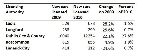 Car Licenses by Area Bottom