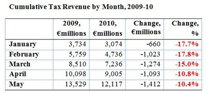 Tax Revenues to May