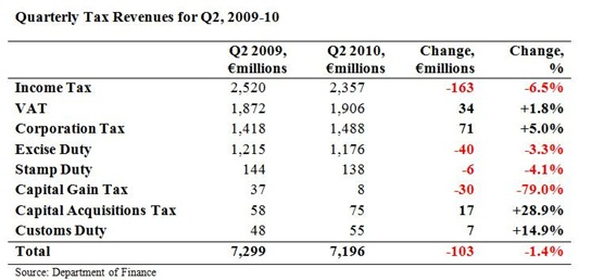Quarterly Tax Revenues for Q2 2010