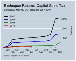 Cumulative CGT Revenues June