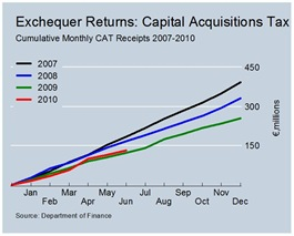 Cumulative CAT Revenues June