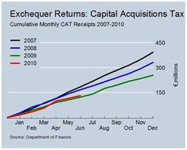 Cumulative CAT Revenues June