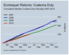 Cumulative Customs Duty Revenues June