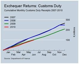 Cumulative Customs Duty Revenues June