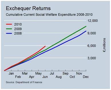 Cumulative Current Social Welfare Expenditure to June