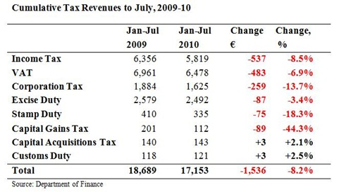 Cumulative Tax Revenues to July 2010 2
