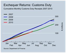 Customs Duty Revenues to July