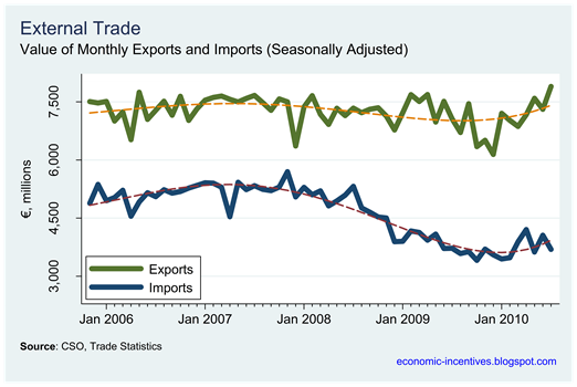 Monthly Exports and Imports