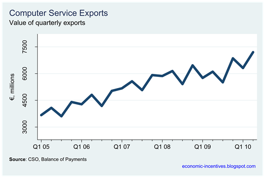 Computer Service Exports
