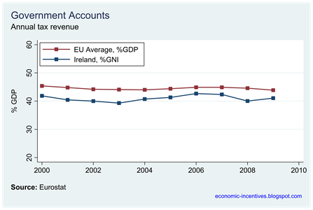 Ireland and EU Annual Tax GNI Proportion