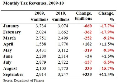 Monthly Tax Revenues September