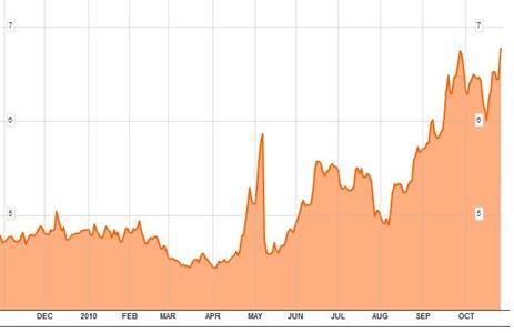 Bond Yields to Oct27