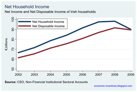 Net Household Income