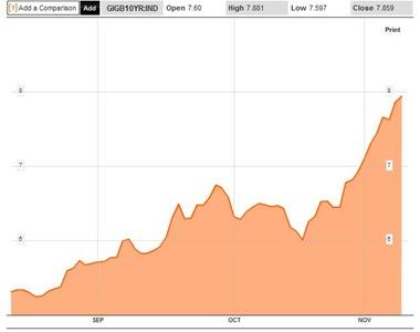 Bond Yields 3M to 10-11-10