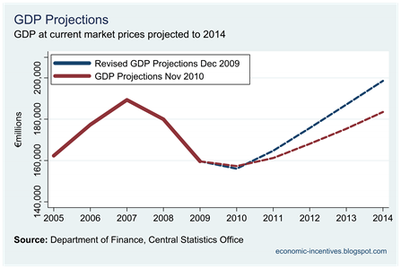 Projected GDP with CSO Revision Compared to Nov 10 Projection