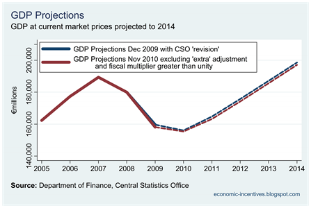 Revised GDP Projections Dec 09 and Nov 10 with larger multiplier