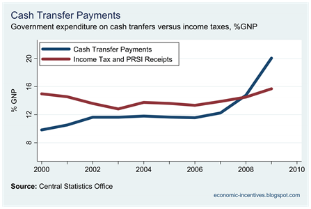 Cash Transfers versus Income Taxes
