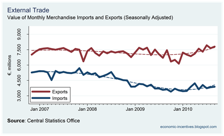 Exports and Imports to September 2010