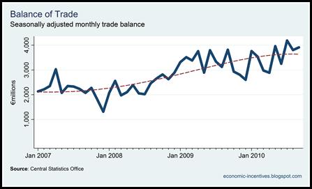 Trade Surplus to September 2010