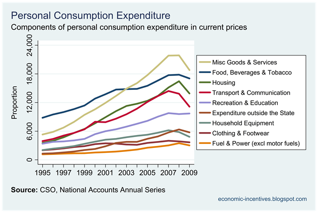 Components+of+Consumption+at+Current+Price%5B4%5D.png