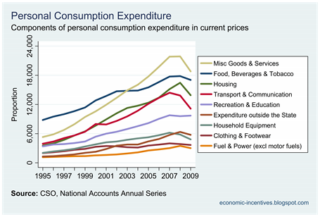 Components of Consumption at Current Price