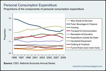 Components of Consumption Proporations