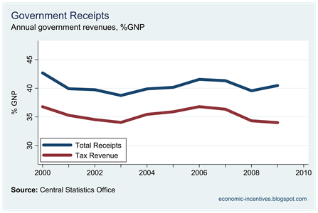 Revenue and Tax Receipts