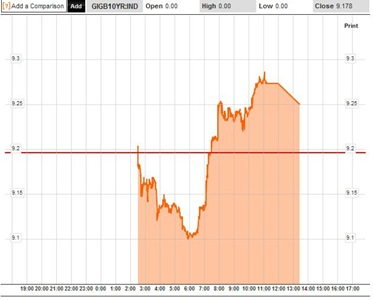 Bond Yields 1D 29-11-10