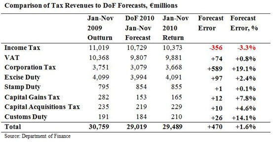 Tax Forecasts to November 2