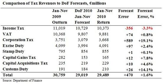 Tax Forecasts to November 2