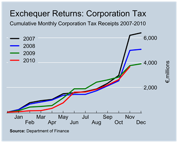 Corporation Tax Revenues to November