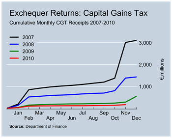 CGT Revenues to November