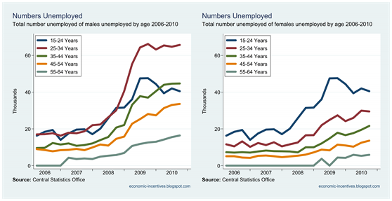 Numbers Unemployed by Age