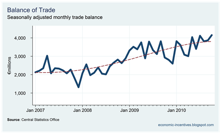Trade Surplus to November 2010