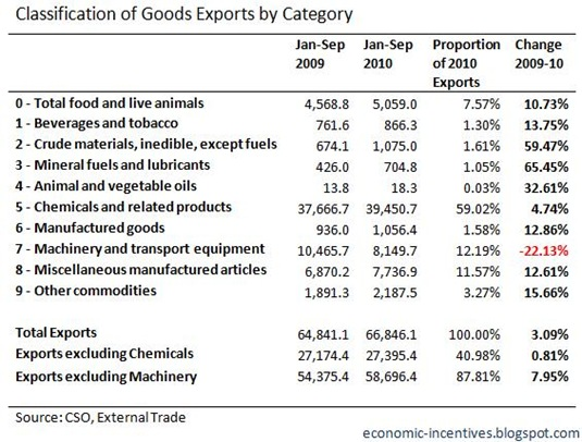 Exports by Category to September