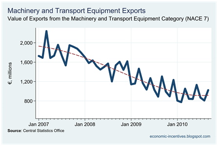Machinery and Transport Equip Exports to September 2010