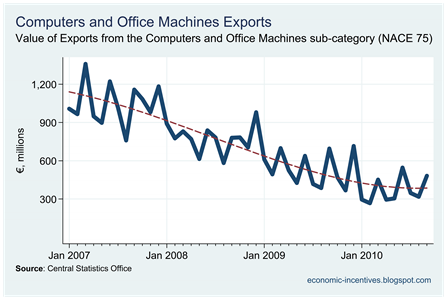 Computer Exports to September 2010