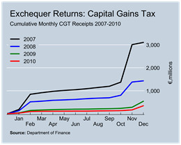 CGT Revenues to December