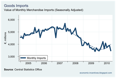Monthly Imports to November 2010