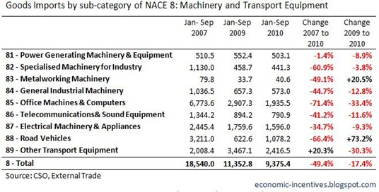 Machinery and Transport Equip Imports