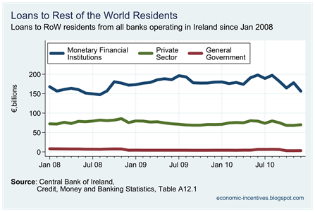 Rest of the World loans
