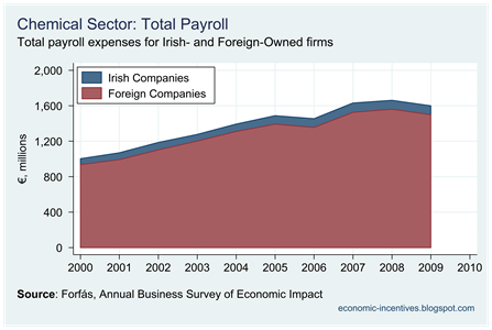 Chemicals Total Payroll