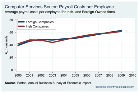 Computer Services Payroll per Employee
