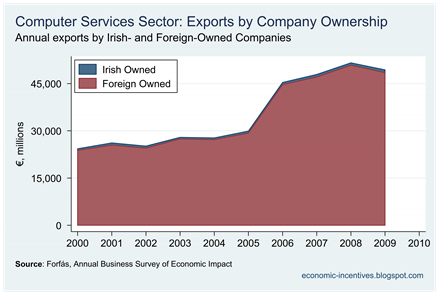 Computer Services Exports by Company Ownership